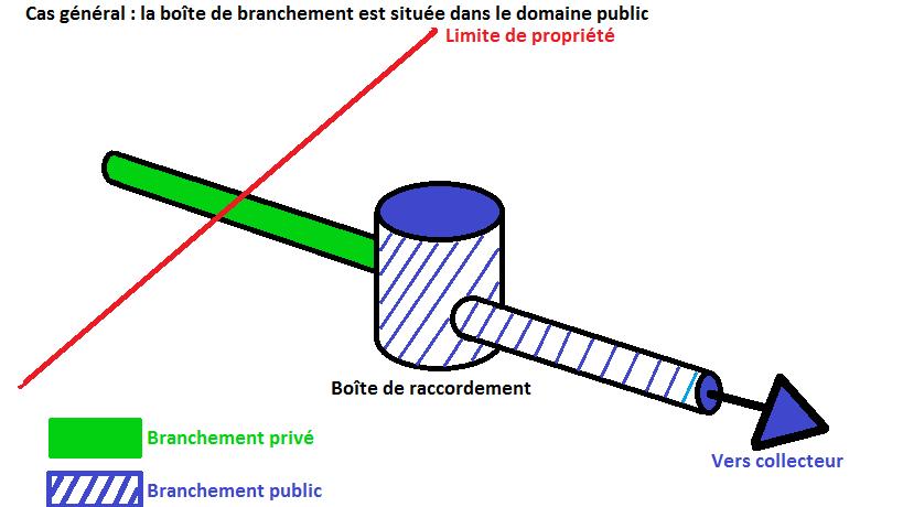 Schéma d'implantation de la boite de branchement sous domaine public