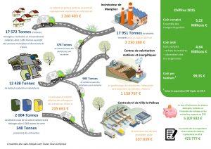 Schéma de gestion des déchets en 2015
