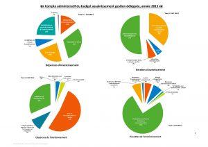 Compte administratif du budget assainissement gestion déléguée, en 2015